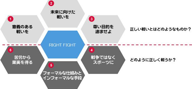 ライト・ファイトの6つの原則
